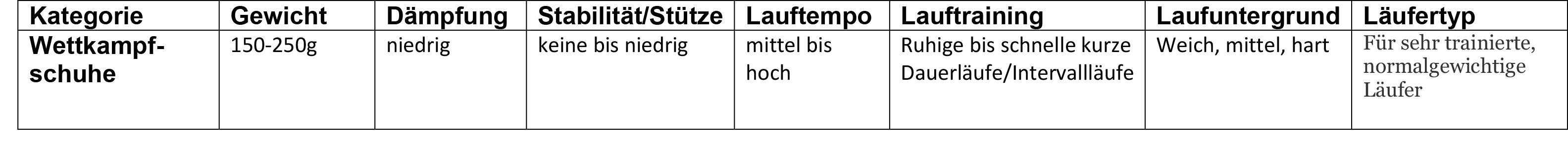product guide laufschuhe wettkampf
